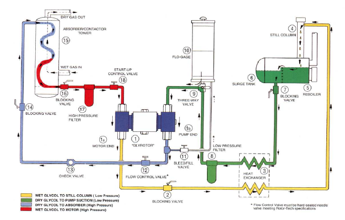 typical-glycol-dehydrator-system-schematic